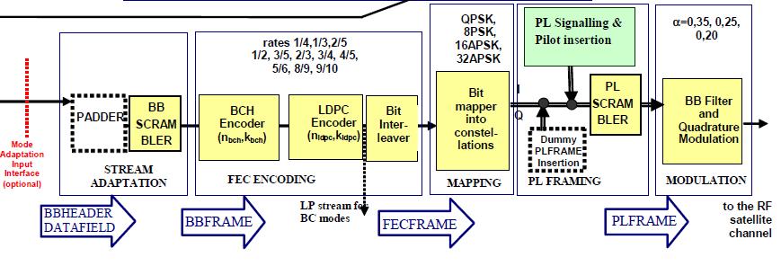 DVB-S2 Schematic