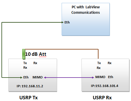 Setup Diagram USRPs