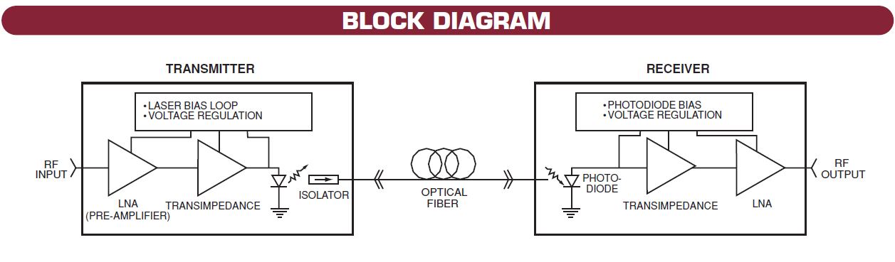 Optical Link bloc diagram