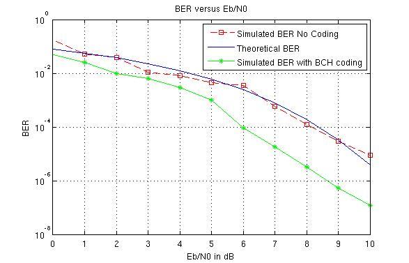 BCH code(7,4,1)
