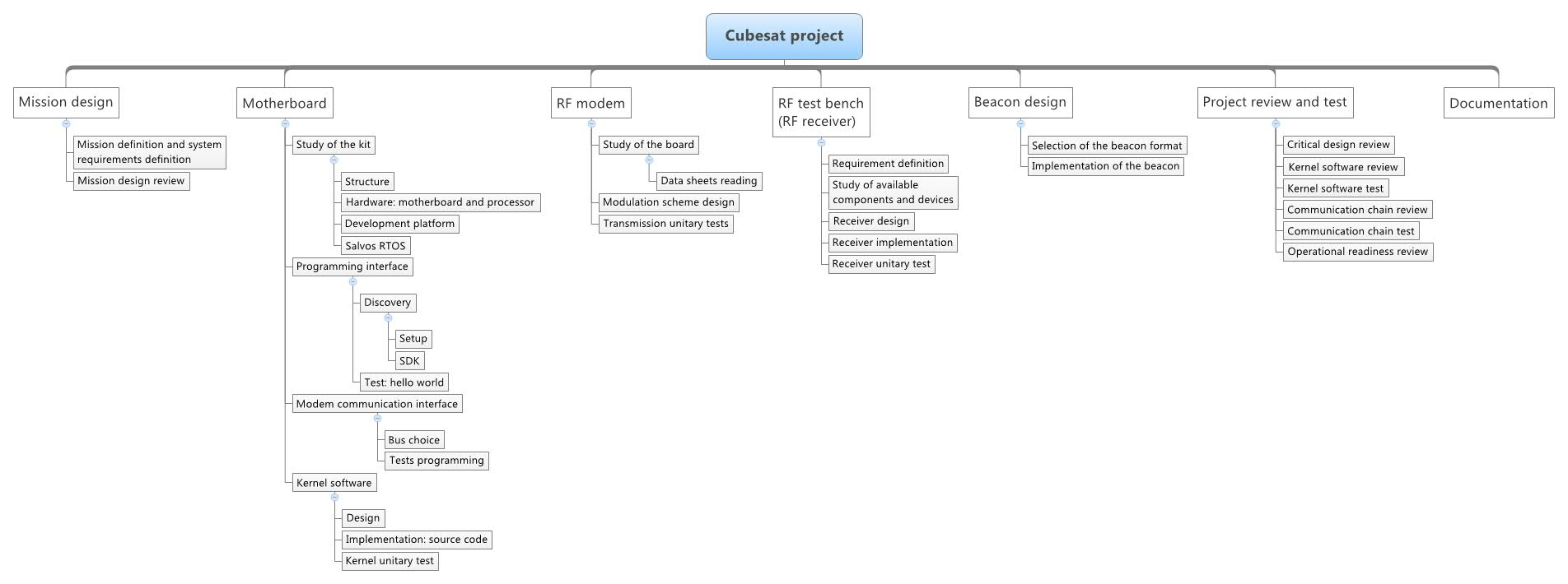 Objectives and project planning - 2014 Sputnik strikes back