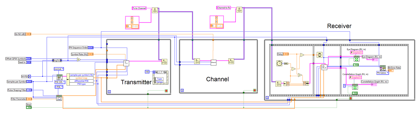 Labview implementation 2016 channel emulation for satellite ourblockdiagramg ccuart Image collections