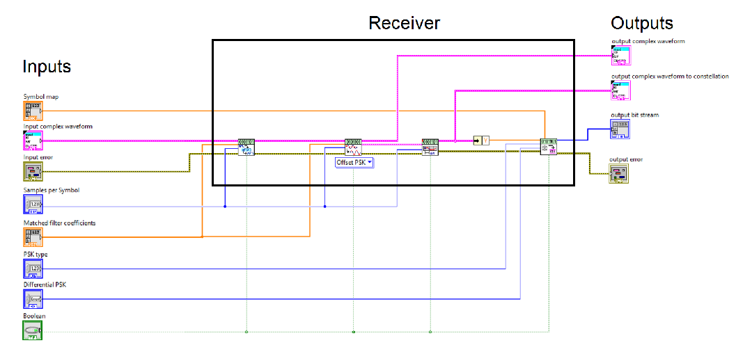 Labview implementation 2016 channel emulation for satellite figure 9 receiver block ccuart Image collections