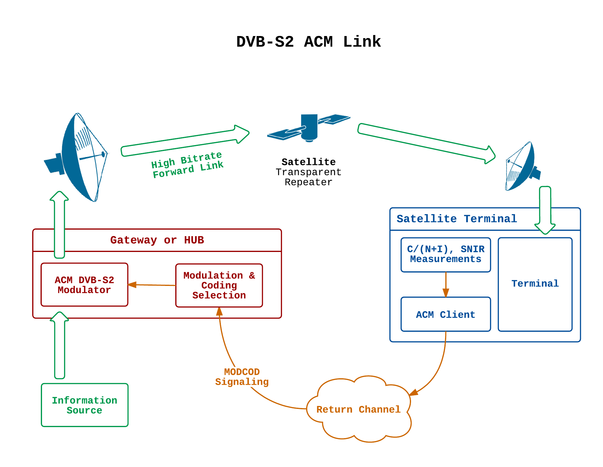 adaptive coding and modulation 2014 acm testing using channel rh sourceforge isae fr dvb-s receiver block diagram DVB- S2